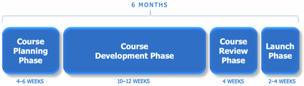 Course Development Timeline